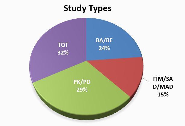 study types pie chart